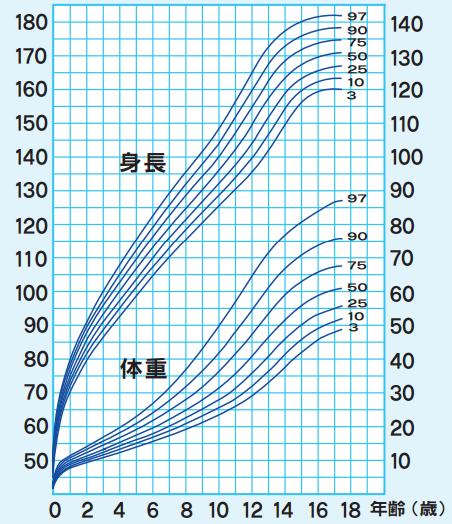 小学生 平均 身長 体重